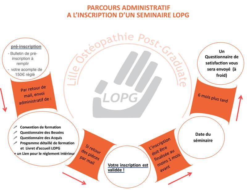 Le parcours d'inscription aux formations LOPG